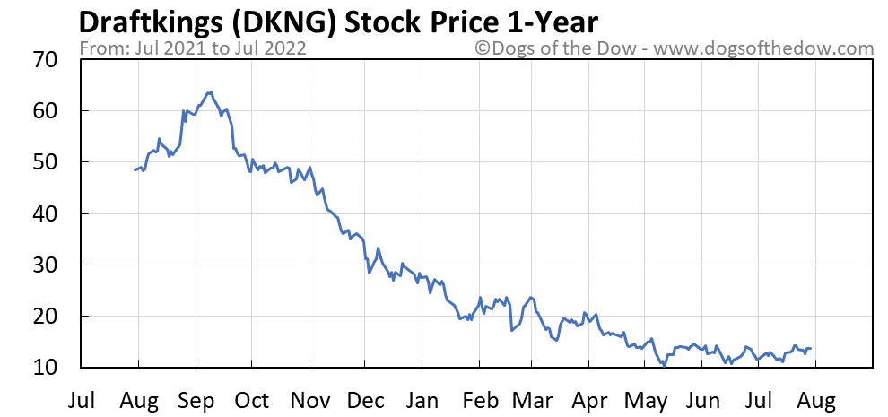 DKNG 1-year stock price chart