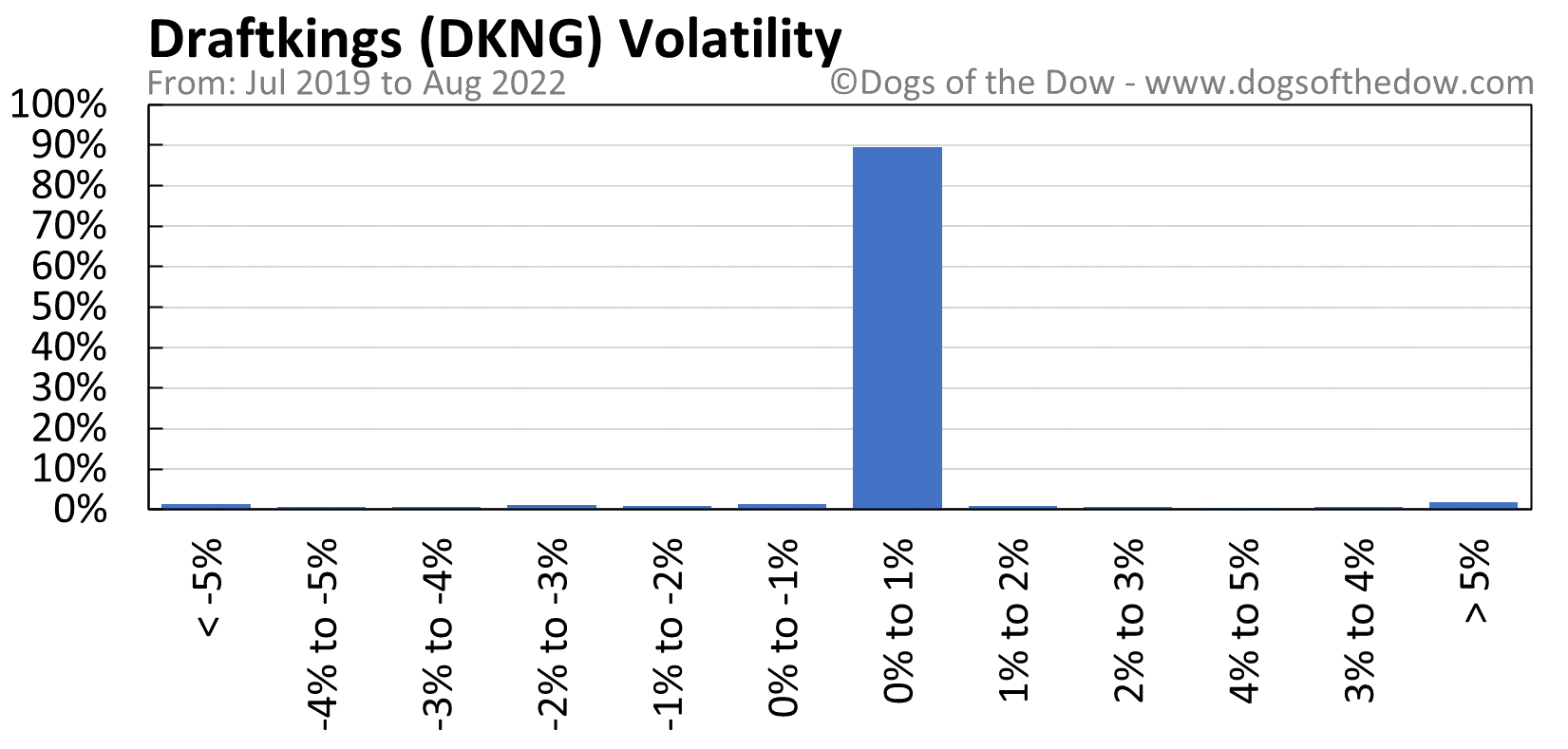DKNG volatility chart