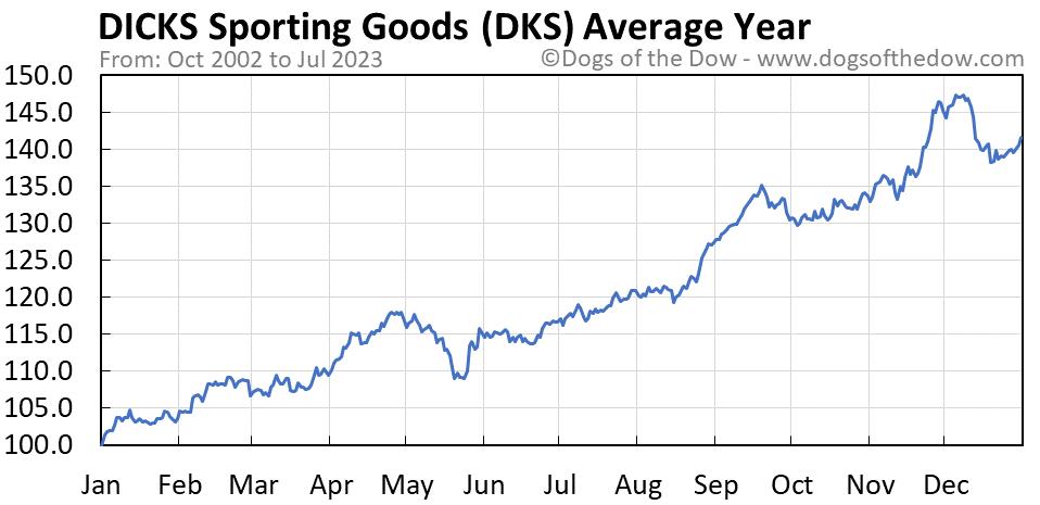 DKS average year chart