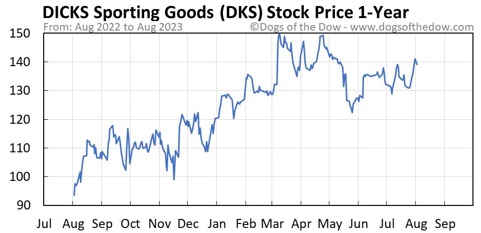 DKS 1-year stock price chart