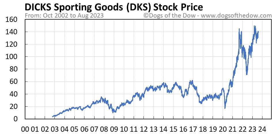 DKS stock price chart