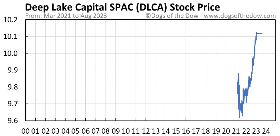 DLCA stock price chart