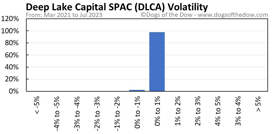 DLCA volatility chart