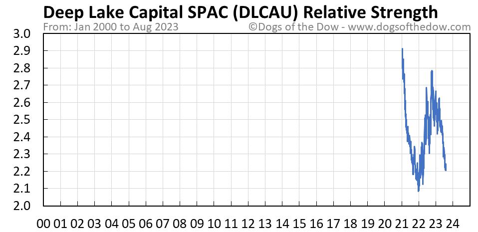 DLCAU relative strength chart
