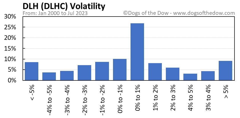 DLHC volatility chart