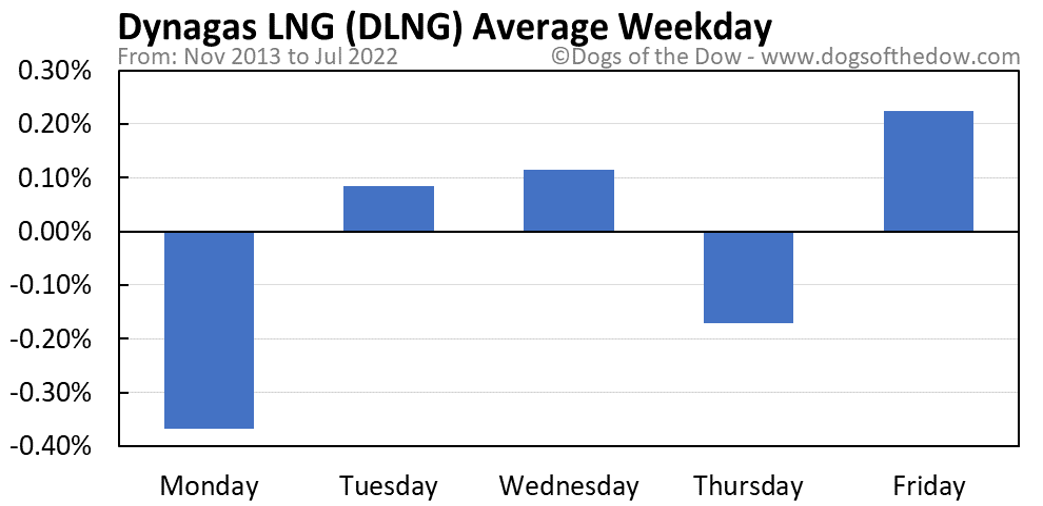 DLNG average weekday chart