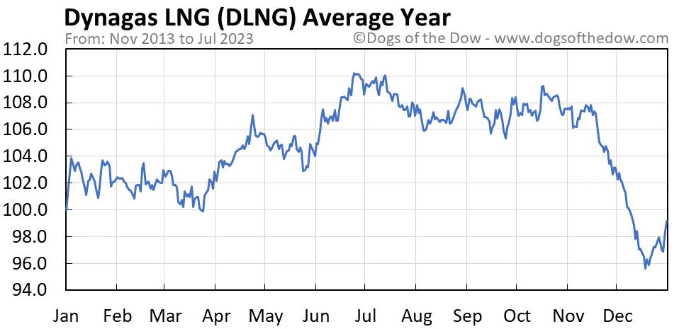 DLNG average year chart