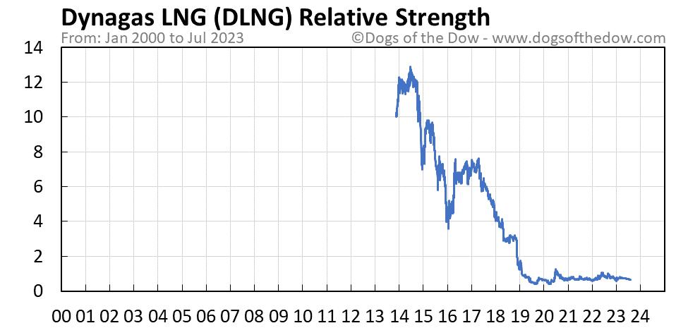 DLNG relative strength chart