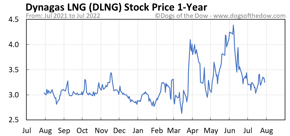 DLNG 1-year stock price chart