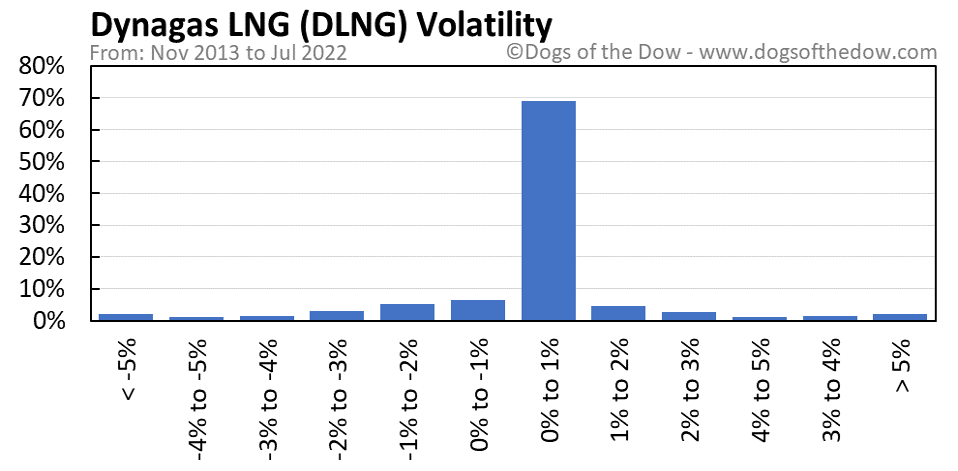 DLNG volatility chart