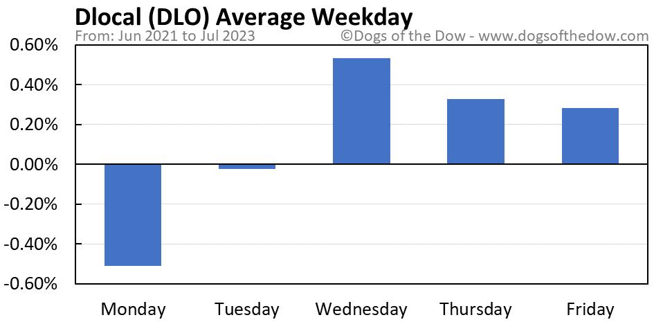 DLO average weekday chart