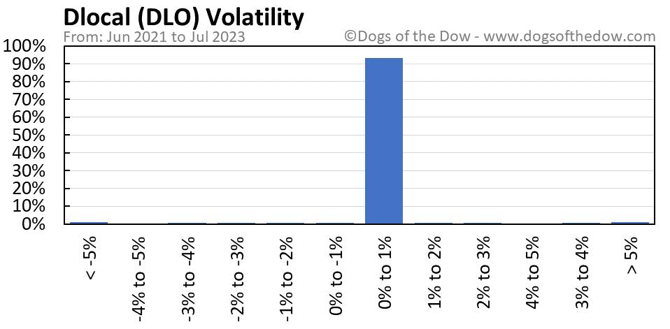 DLO volatility chart
