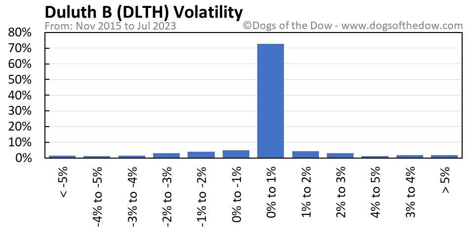 DLTH volatility chart