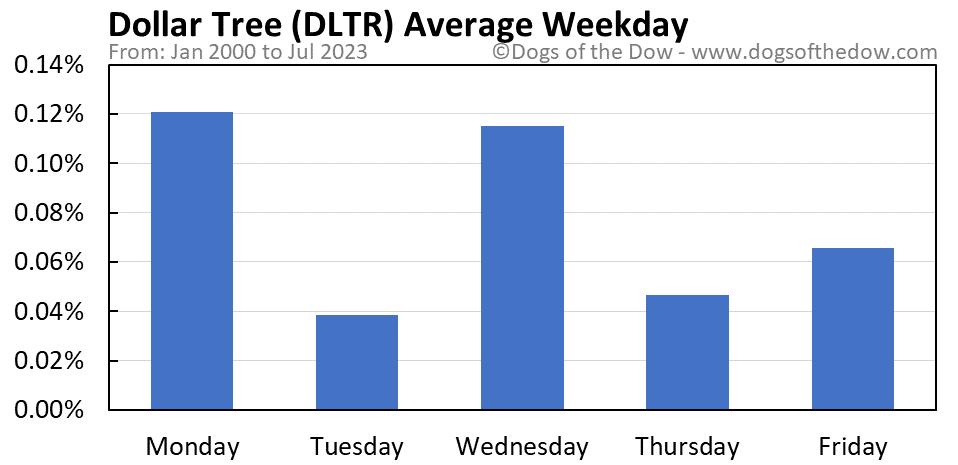 DLTR average weekday chart