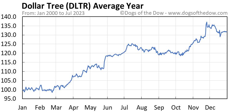 DLTR average year chart