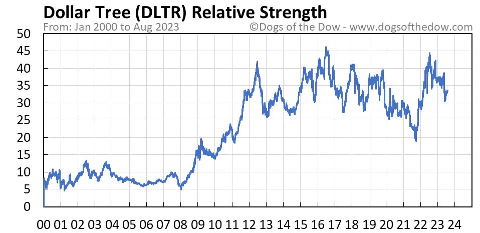 DLTR relative strength chart