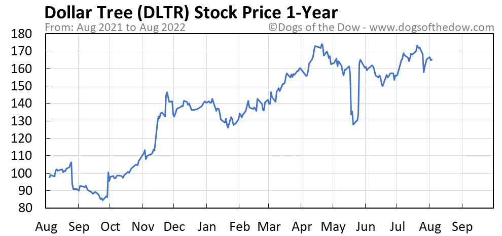 DLTR 1-year stock price chart