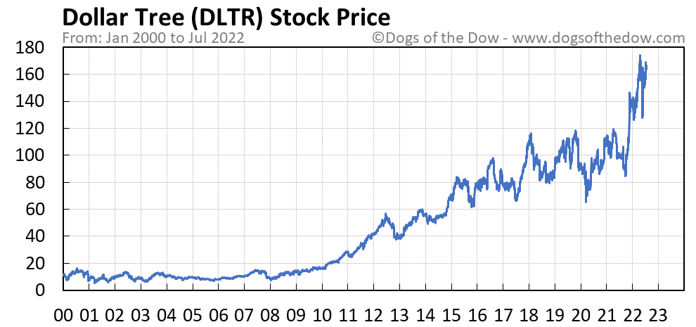 DLTR stock price chart