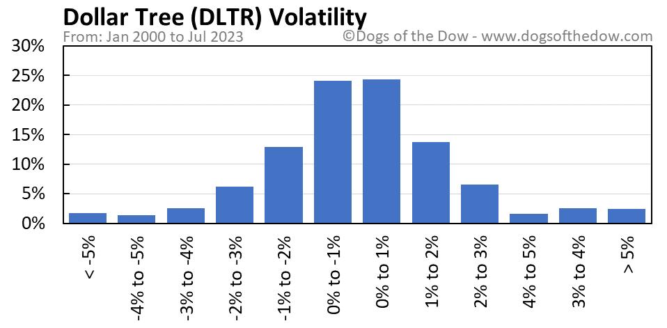 DLTR volatility chart