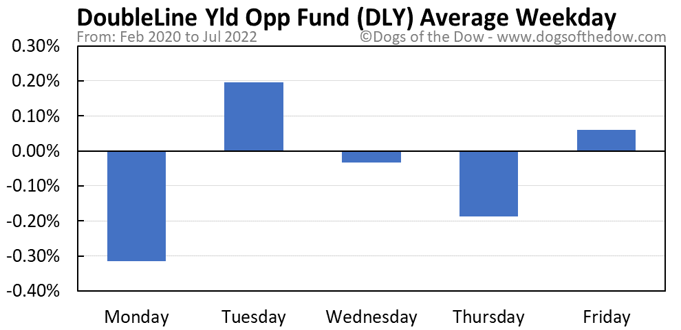 DLY average weekday chart