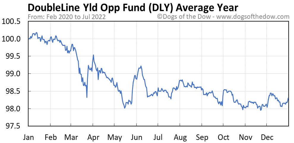 DLY average year chart