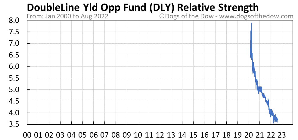 DLY relative strength chart