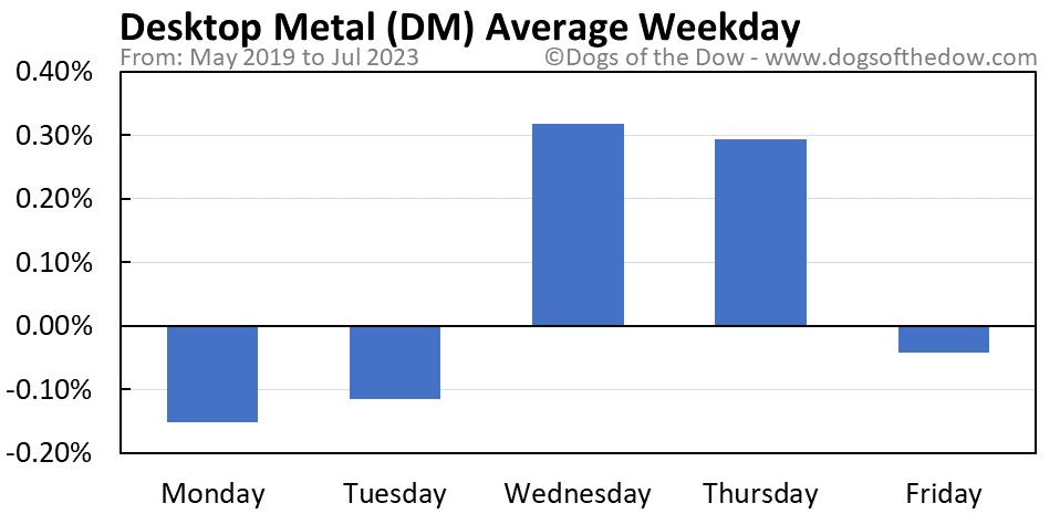 DM average weekday chart