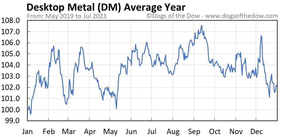 DM average year chart