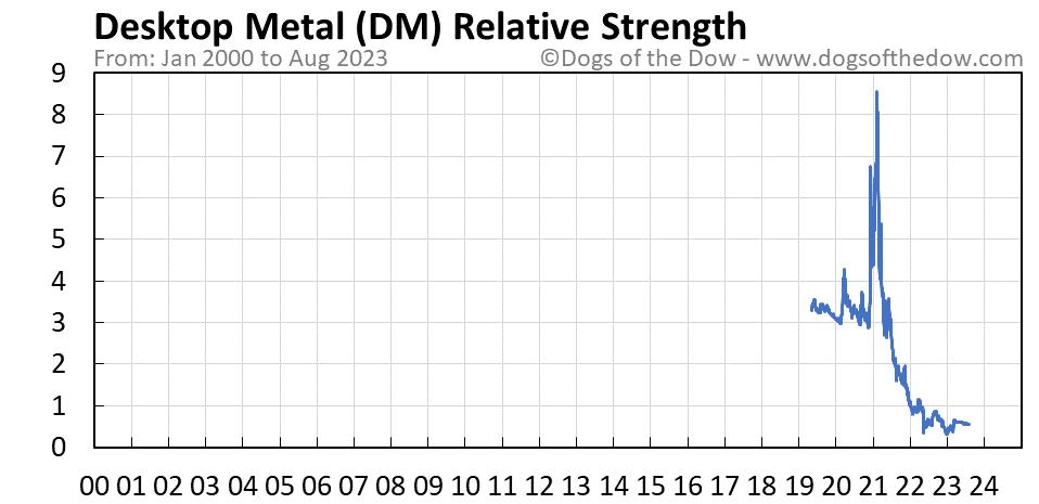 DM relative strength chart