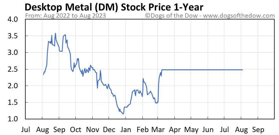 DM 1-year stock price chart