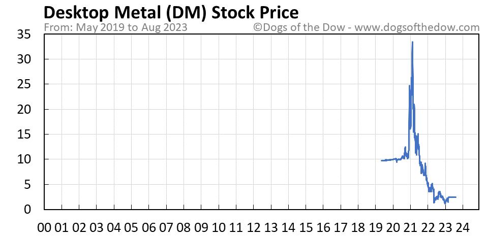 DM stock price chart