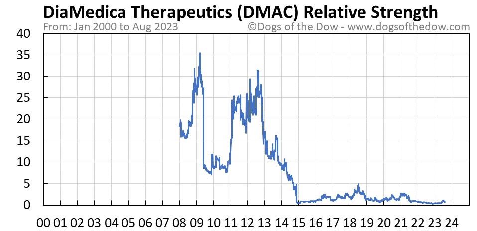 DMAC relative strength chart