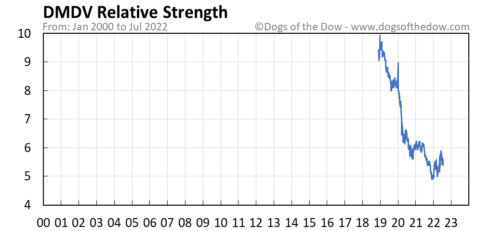 DMDV relative strength chart