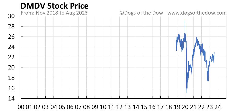 DMDV stock price chart