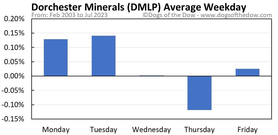 DMLP average weekday chart