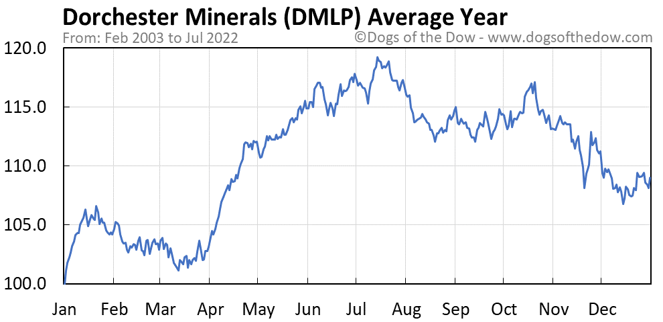 DMLP average year chart