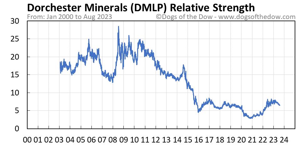 DMLP relative strength chart