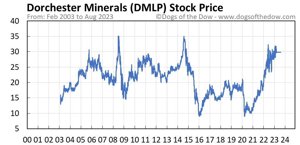 DMLP stock price chart