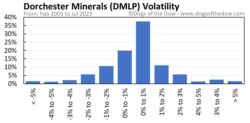 DMLP volatility chart