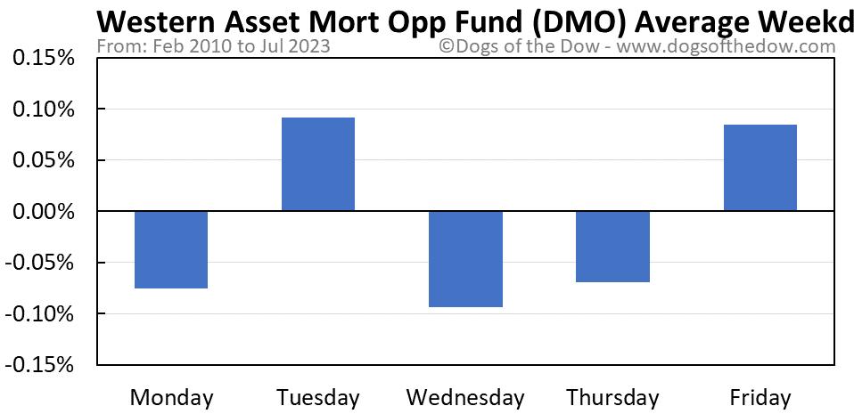DMO average weekday chart