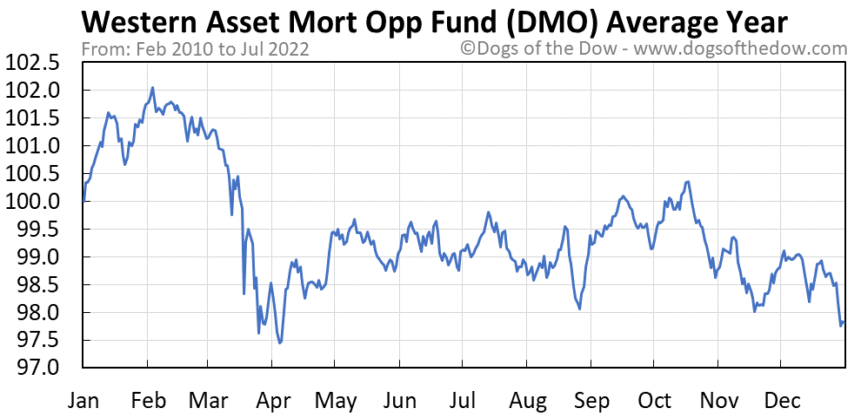 DMO average year chart