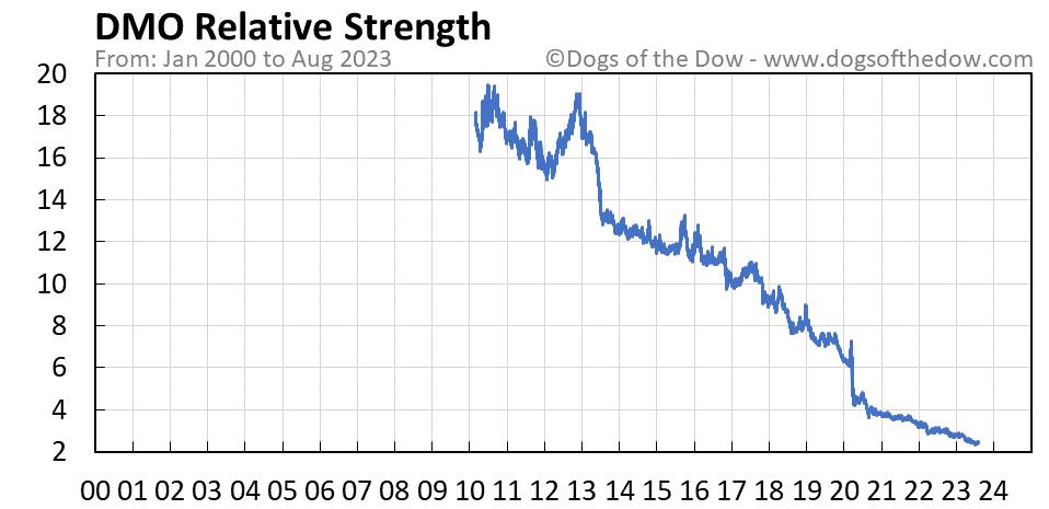 DMO relative strength chart