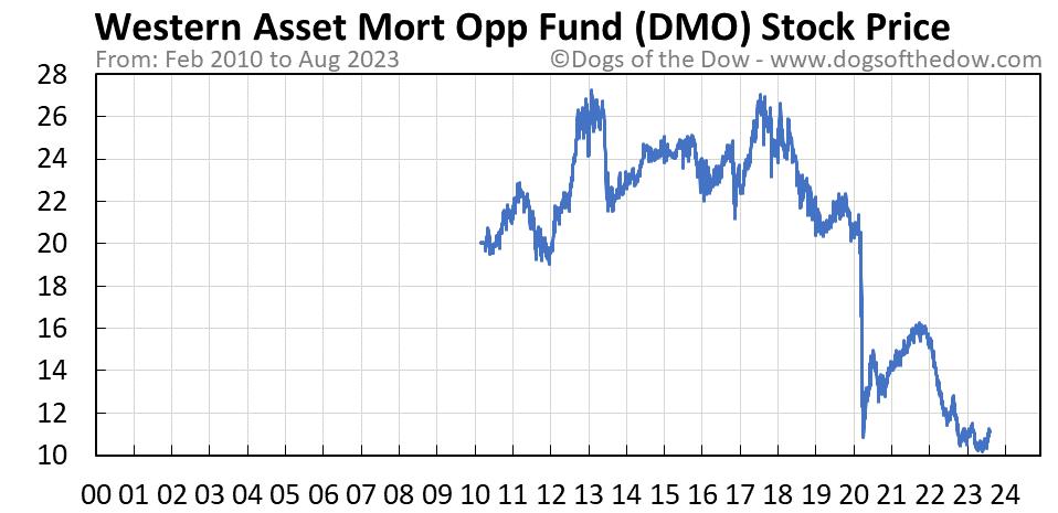 DMO stock price chart