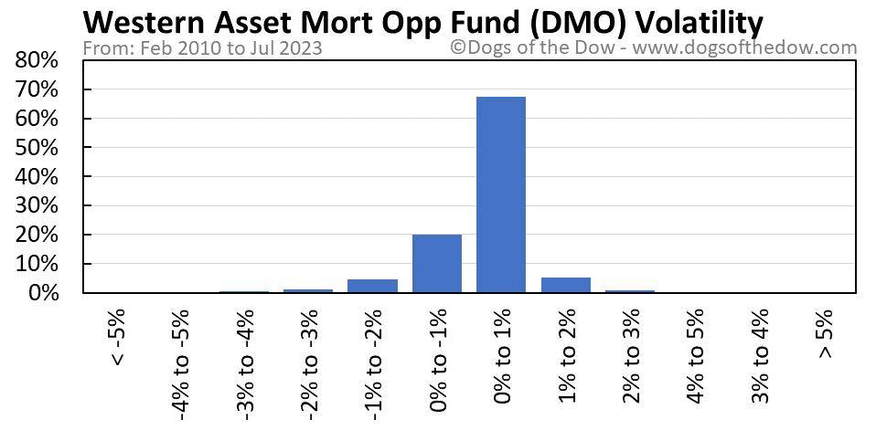 DMO volatility chart
