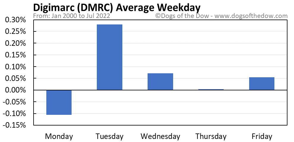 DMRC average weekday chart