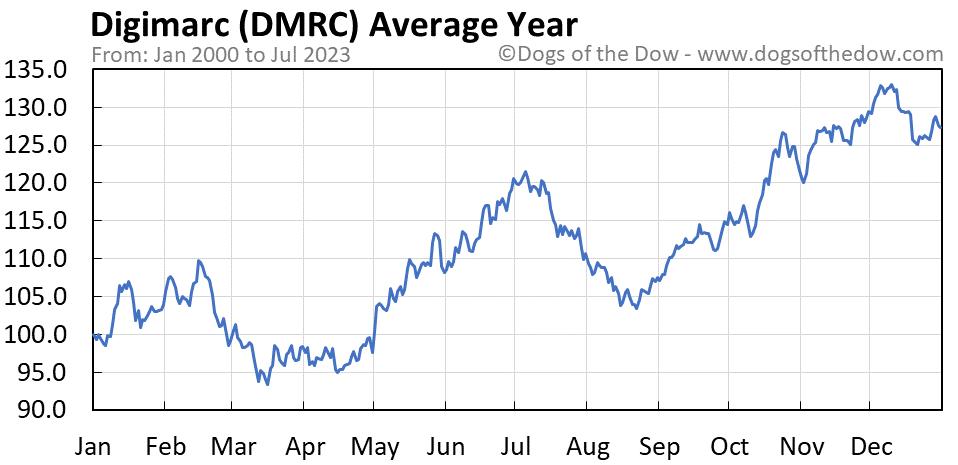 DMRC average year chart
