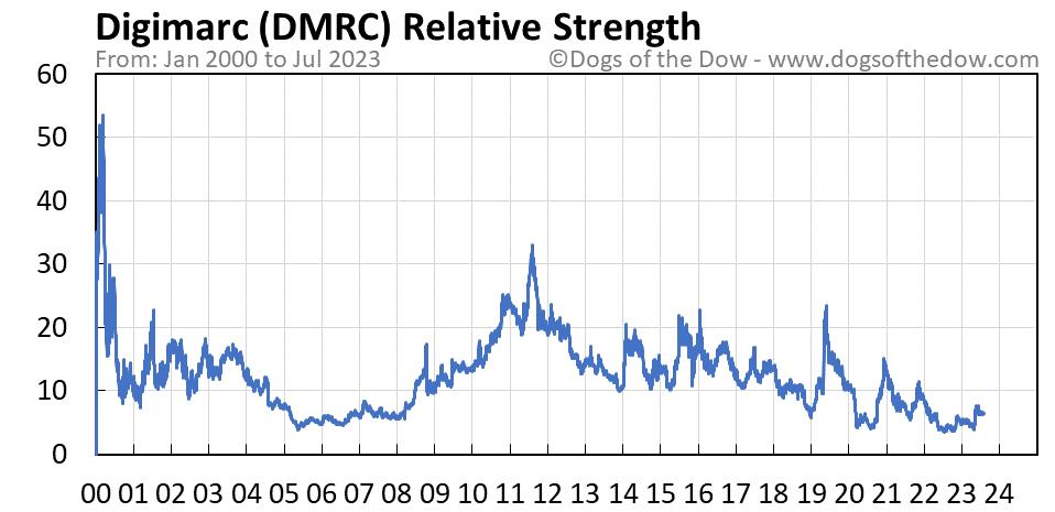 DMRC relative strength chart