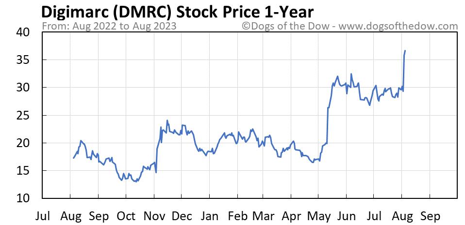 DMRC 1-year stock price chart