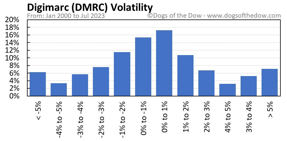 DMRC volatility chart
