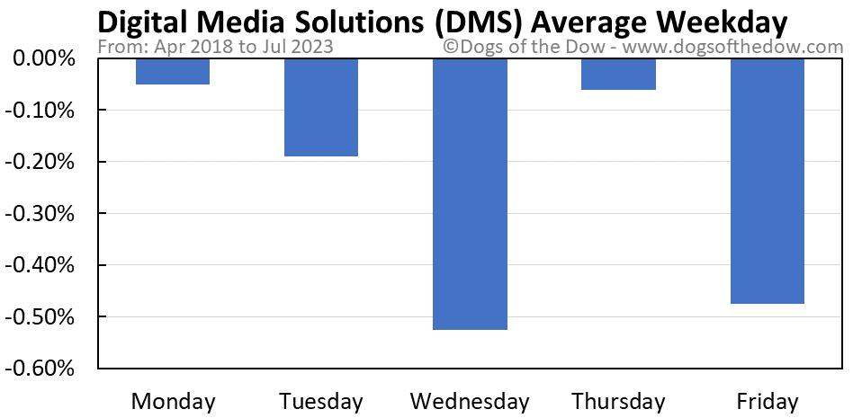 DMS average weekday chart